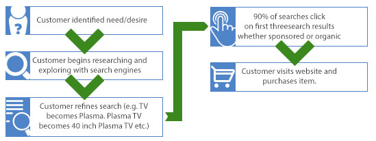 Online Purchase Process Flow